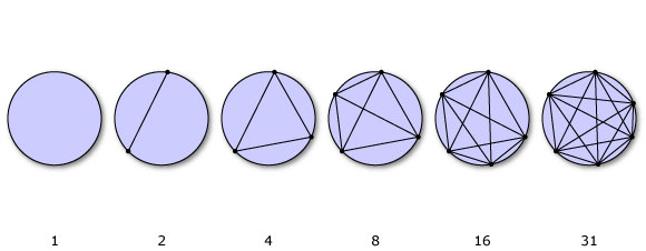 The number of regions formed by joining points on a circle